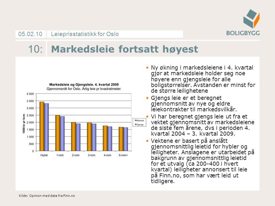 Leieprisstatistikk for Oslo05.02.10 10: Markedsleie fortsatt høyest Ny økning i markedsleiene i 4. kvartal gjør at markedsleie holder seg noe høyere e