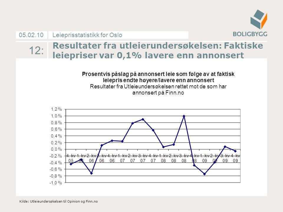 Leieprisstatistikk for Oslo05.02.10 12: Kilde: Utleieundersøkelsen til Opinion og Finn.no Resultater fra utleierundersøkelsen: Faktiske leiepriser var