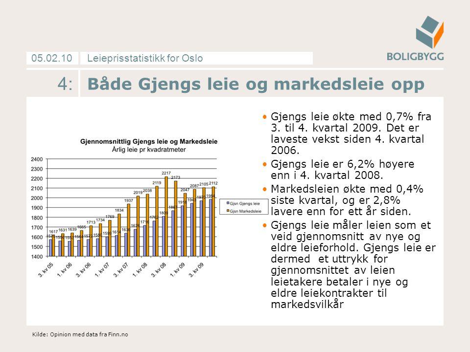Leieprisstatistikk for Oslo05.02.10 4: Både Gjengs leie og markedsleie opp Gjengs leie økte med 0,7% fra 3. til 4. kvartal 2009. Det er laveste vekst