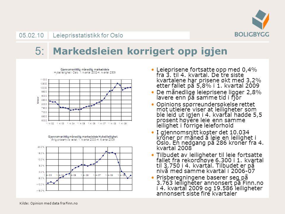Leieprisstatistikk for Oslo05.02.10 5: Markedsleien korrigert opp igjen Leieprisene fortsatte opp med 0,4% fra 3. til 4. kvartal. De tre siste kvartal