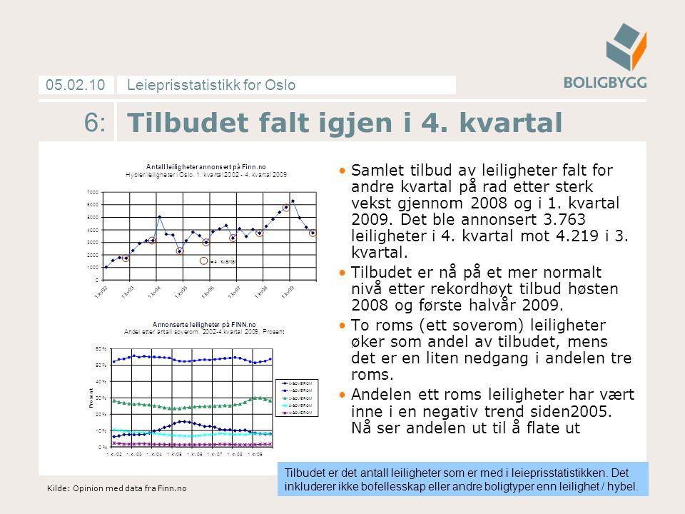 Leieprisstatistikk for Oslo05.02.10 6: Tilbudet falt igjen i 4. kvartal Samlet tilbud av leiligheter falt for andre kvartal på rad etter sterk vekst g