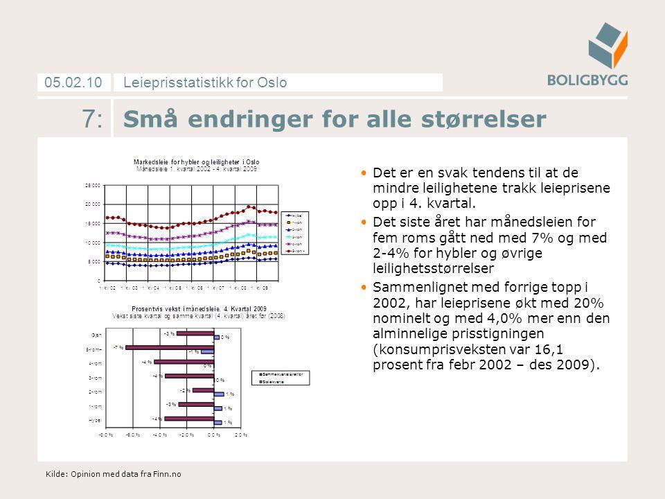 Leieprisstatistikk for Oslo05.02.10 7: Små endringer for alle størrelser Det er en svak tendens til at de mindre leilighetene trakk leieprisene opp i