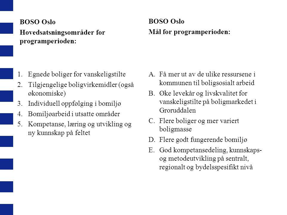 BOSO Oslo Hovedsatsningsområder for programperioden: 1.Egnede boliger for vanskeligstilte 2.Tilgjengelige boligvirkemidler (også økonomiske) 3.Individ