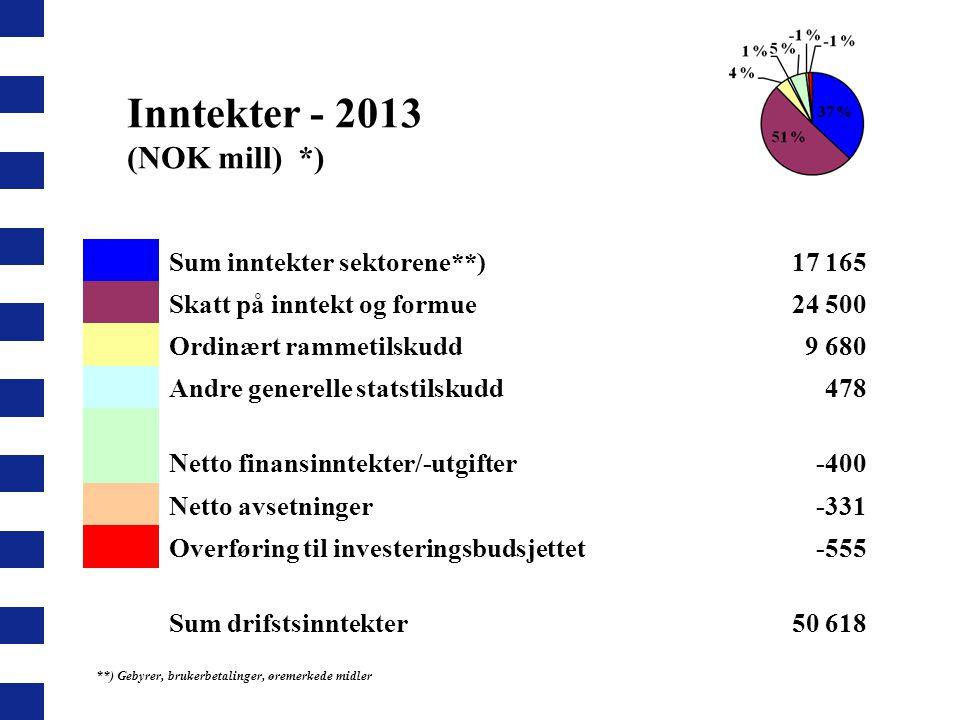 Sum inntekter sektorene**)17 165 Skatt på inntekt og formue24 500 Ordinært rammetilskudd9 680 Andre generelle statstilskudd478 Netto finansinntekter/-