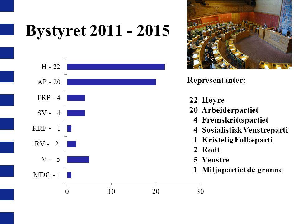 Bystyret 2011 - 2015