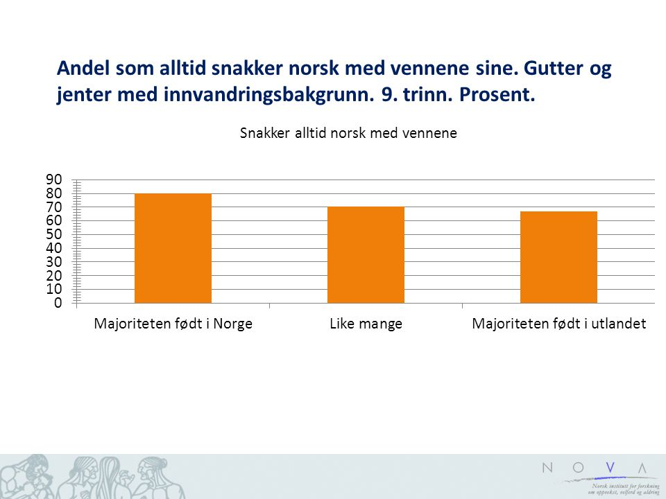 Andel som alltid snakker norsk med vennene sine. Gutter og jenter med innvandringsbakgrunn. 9. trinn. Prosent.
