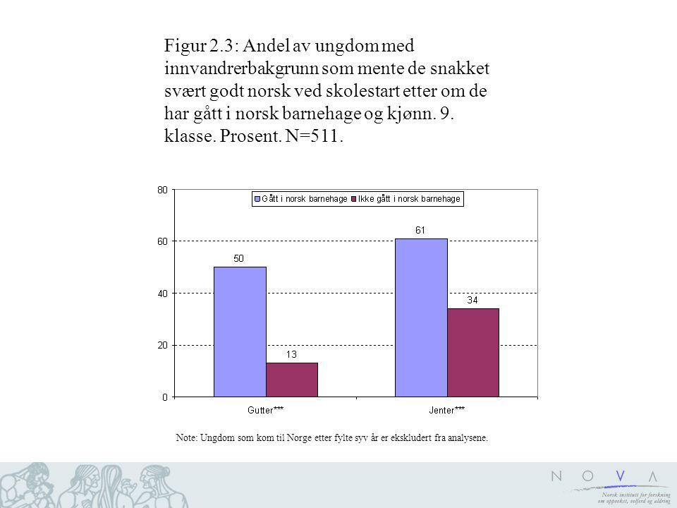 Figur 2.3: Andel av ungdom med innvandrerbakgrunn som mente de snakket svært godt norsk ved skolestart etter om de har gått i norsk barnehage og kjønn