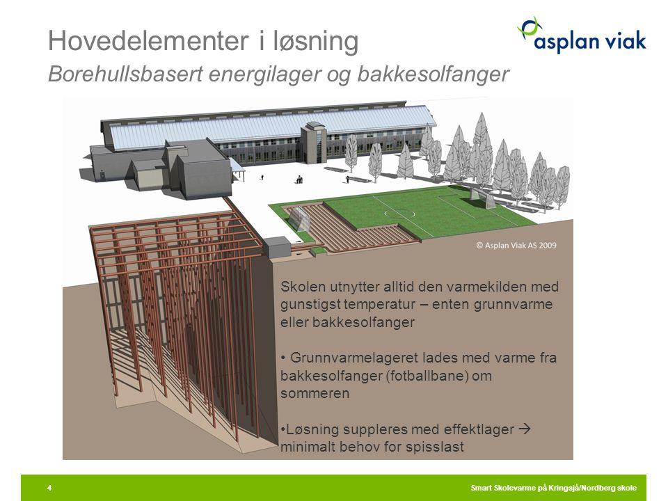 Hovedelementer i løsning Borehullsbasert energilager og bakkesolfanger Smart Skolevarme på Kringsjå/Nordberg skole4 Skolen utnytter alltid den varmeki