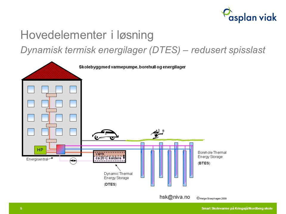 Hovedelementer i løsning Dynamisk termisk energilager (DTES) – redusert spisslast Smart Skolevarme på Kringsjå/Nordberg skole5