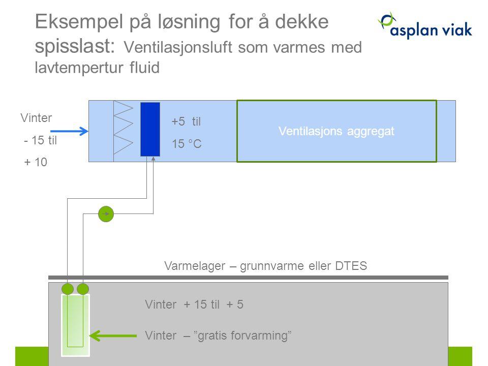 Eksempel på løsning for å dekke spisslast: Ventilasjonsluft som varmes med lavtempertur fluid +5 til 15 °C Varmelager – grunnvarme eller DTES Vinter -