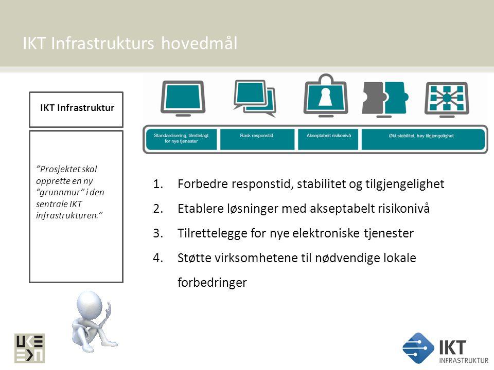 IKT Infrastrukturs hovedmål 1.Forbedre responstid, stabilitet og tilgjengelighet 2.Etablere løsninger med akseptabelt risikonivå 3.Tilrettelegge for n