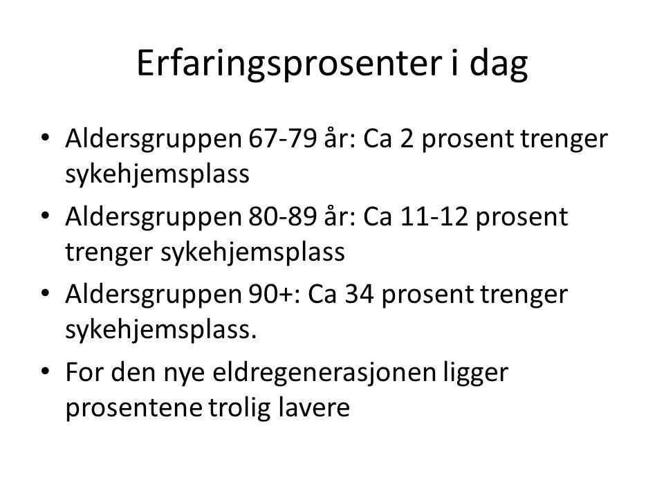 Erfaringsprosenter i dag Aldersgruppen 67-79 år: Ca 2 prosent trenger sykehjemsplass Aldersgruppen 80-89 år: Ca 11-12 prosent trenger sykehjemsplass A