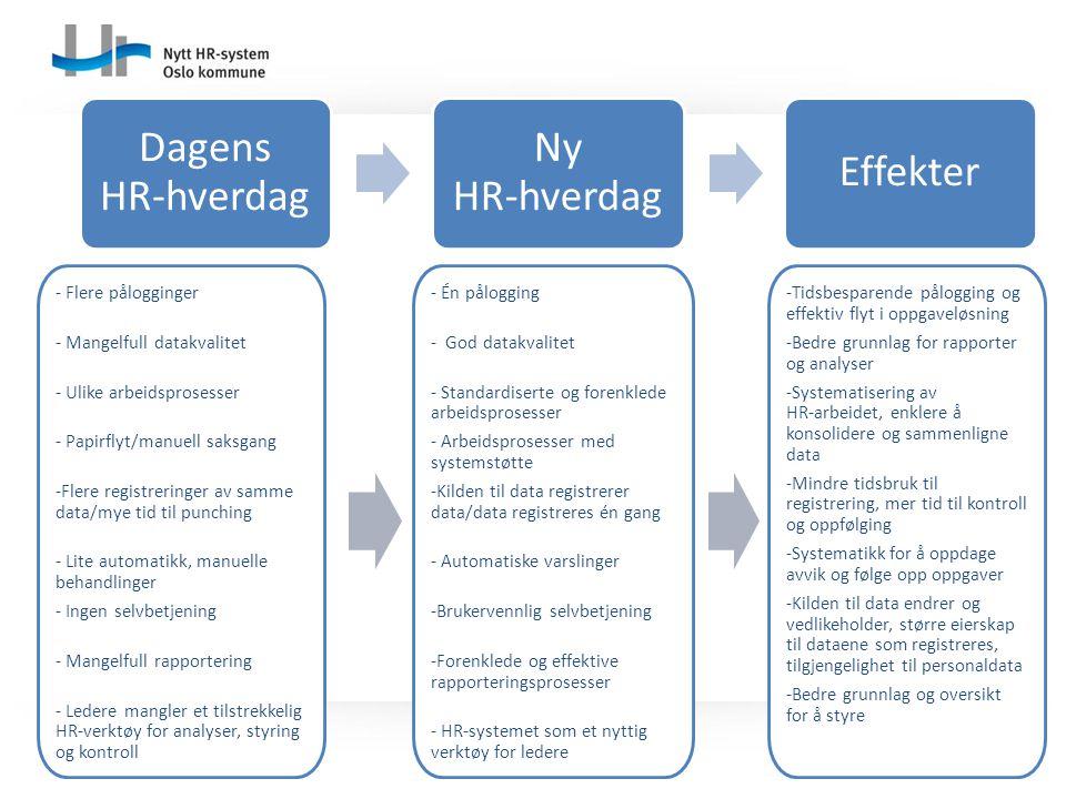Dagens HR-hverdag Ny HR-hverdag Effekter - Flere pålogginger - Mangelfull datakvalitet - Ulike arbeidsprosesser - Papirflyt/manuell saksgang -Flere re