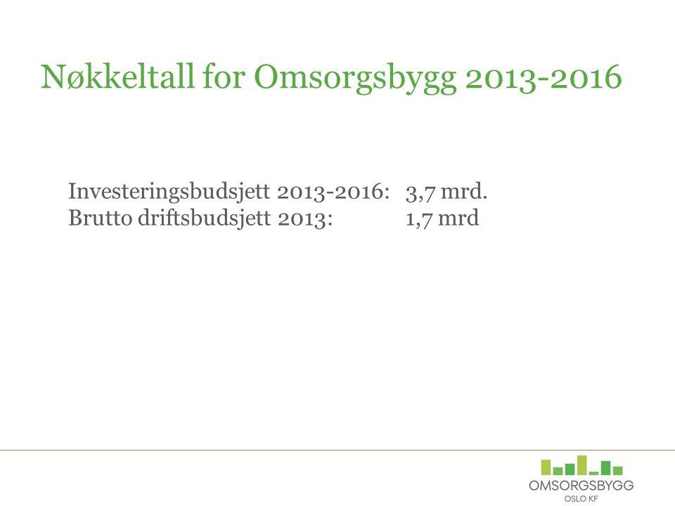 Nøkkeltall for Omsorgsbygg 2013-2016 Investeringsbudsjett 2013-2016: 3,7 mrd. Brutto driftsbudsjett 2013: 1,7 mrd