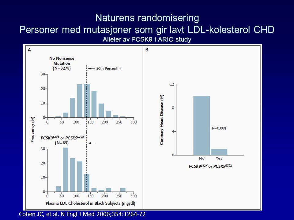 Naturens randomisering Personer med mutasjoner som gir lavt LDL-kolesterol CHD Alleler av PCSK9 i ARIC study Cohen JC, et al. N Engl J Med 2006;354:12
