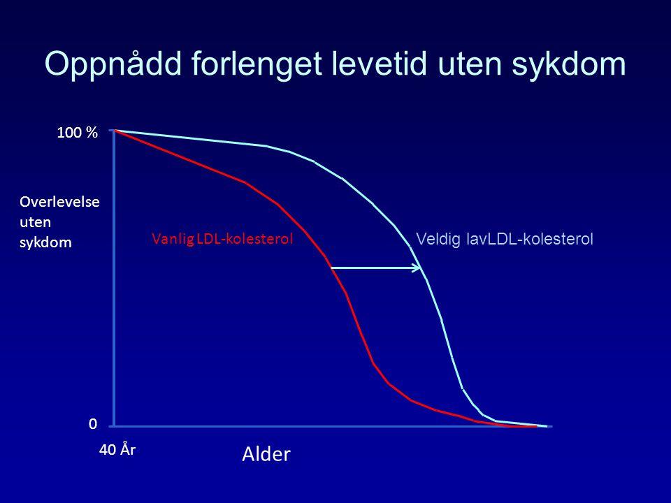 Oppnådd forlenget levetid uten sykdom 100 % 0 Alder Veldig lavLDL-kolesterol Vanlig LDL-kolesterol Overlevelse uten sykdom 40 År