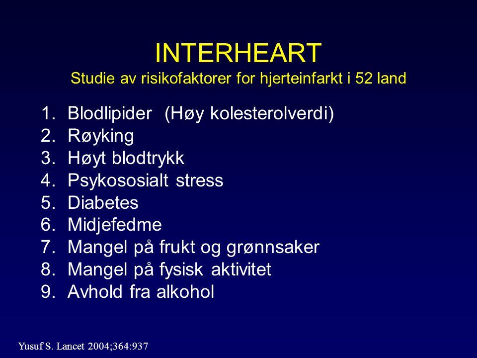 INTERHEART Studie av risikofaktorer for hjerteinfarkt i 52 land 1.Blodlipider (Høy kolesterolverdi) 2.Røyking 3.Høyt blodtrykk 4.Psykososialt stress 5