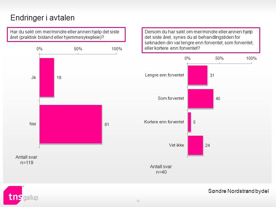 Endringer i avtalen 10 Søndre Nordstrand bydel Har du søkt om mer/mindre eller annen hjelp det siste året (praktisk bistand eller hjemmesykepleie)? An