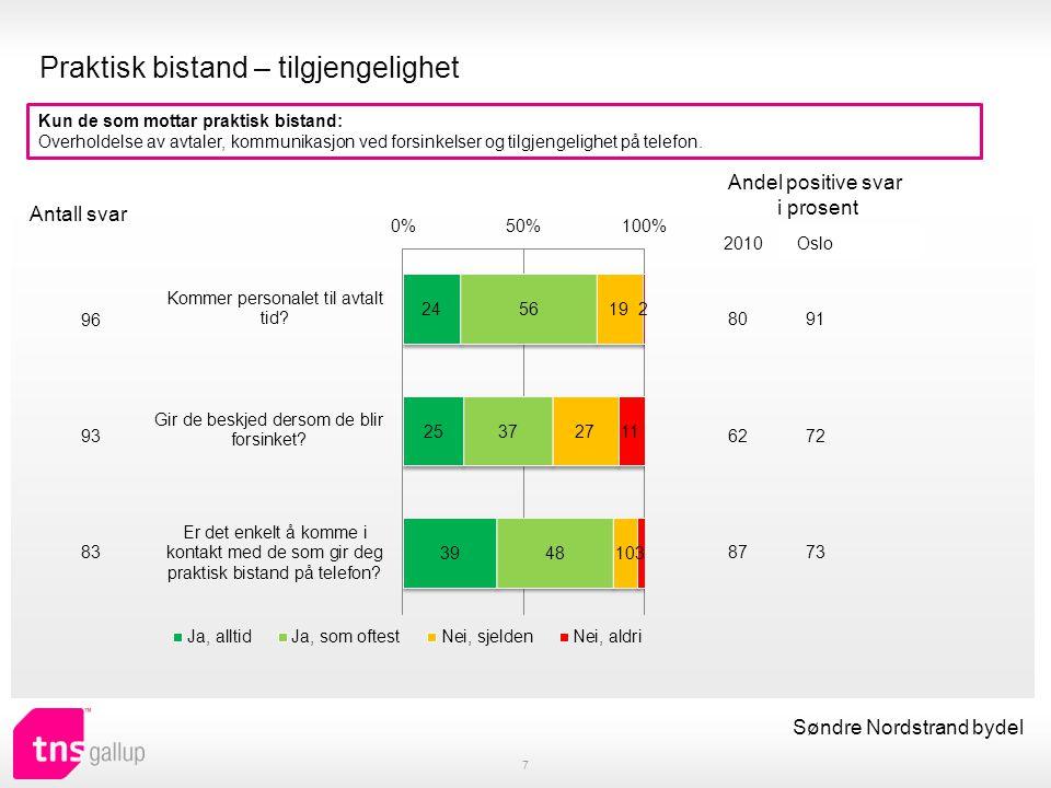 Praktisk bistand – tilgjengelighet 7 Søndre Nordstrand bydel Kun de som mottar praktisk bistand: Overholdelse av avtaler, kommunikasjon ved forsinkelser og tilgjengelighet på telefon.