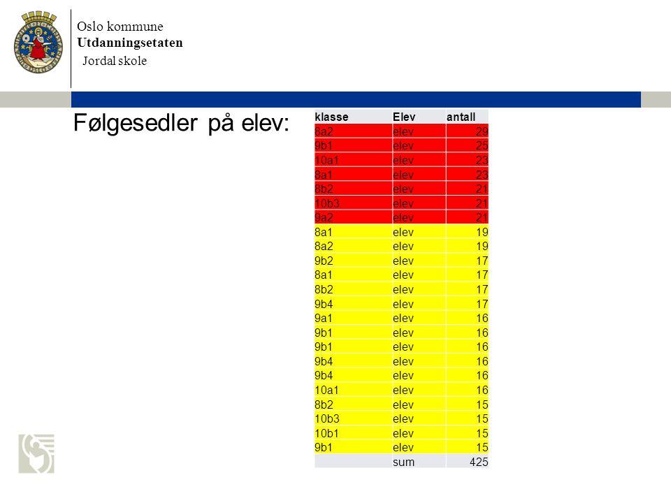 Oslo kommune Utdanningsetaten Skolens navn settes inn her Følgesedler på elev: Jordal skole klasseElevantall 8a2elev29 9b1elev25 10a1elev23 8a1elev23