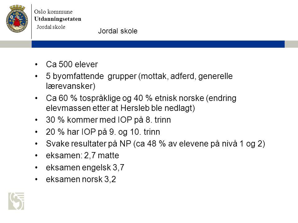 Oslo kommune Utdanningsetaten Skolens navn settes inn her Ca 500 elever 5 byomfattende grupper (mottak, adferd, generelle lærevansker) Ca 60 % tospråk