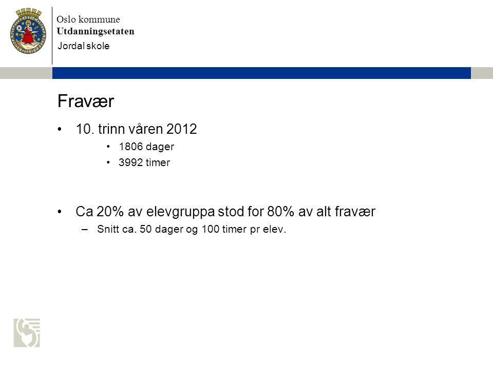 Oslo kommune Utdanningsetaten Skolens navn settes inn her Fravær 10. trinn våren 2012 1806 dager 3992 timer Ca 20% av elevgruppa stod for 80% av alt f