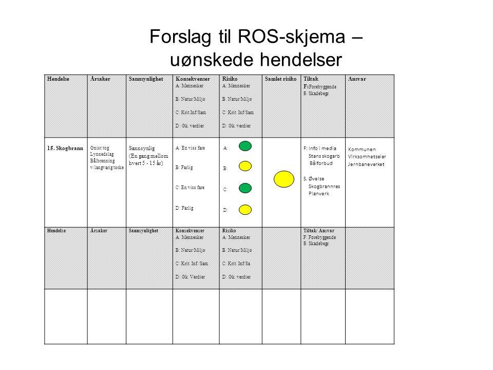 Forslag til ROS-skjema – uønskede hendelser HendelseÅrsakerSannsynlighet Konsekvenser A: Mennesker B: Natur/Miljø C: Krit.Inf/Sam D: Øk. verdier Risik