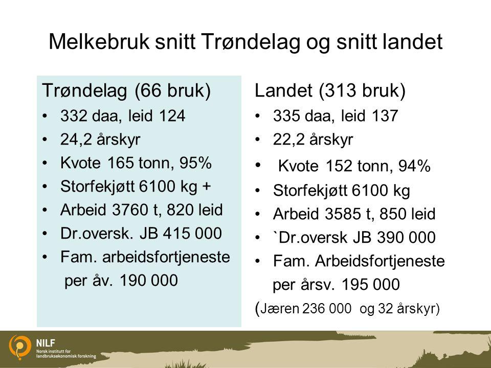 Melkebruk snitt Trøndelag og snitt landet Trøndelag (66 bruk) 332 daa, leid 124 24,2 årskyr Kvote 165 tonn, 95% Storfekjøtt 6100 kg + Arbeid 3760 t, 8