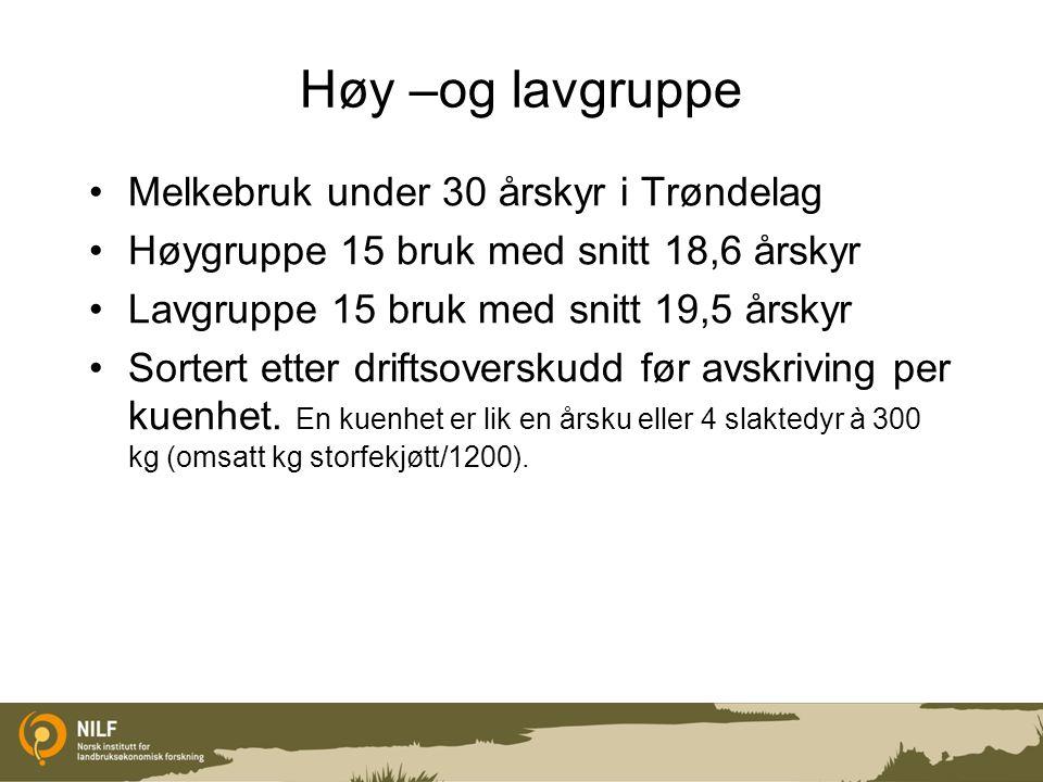 Høy –og lavgruppe Melkebruk under 30 årskyr i Trøndelag Høygruppe 15 bruk med snitt 18,6 årskyr Lavgruppe 15 bruk med snitt 19,5 årskyr Sortert etter