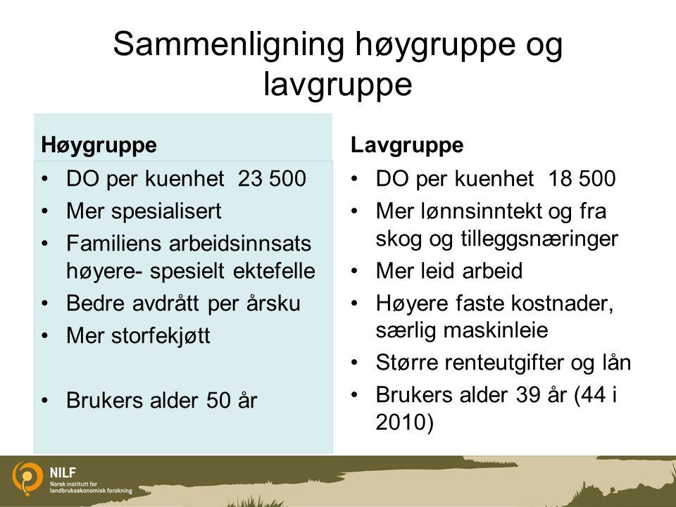 Sammenligning høygruppe og lavgruppe Høygruppe DO per kuenhet 23 500 Mer spesialisert Familiens arbeidsinnsats høyere- spesielt ektefelle Bedre avdråt
