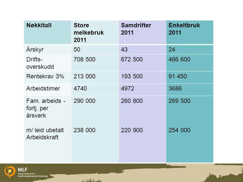 NøkkltallStore melkebruk 2011 Samdrifter 2011 Enkeltbruk 2011 Årskyr504324 Drifts- overskudd 708 500672 500466 600 Rentekrav 3%213 000193 50091 450 Ar