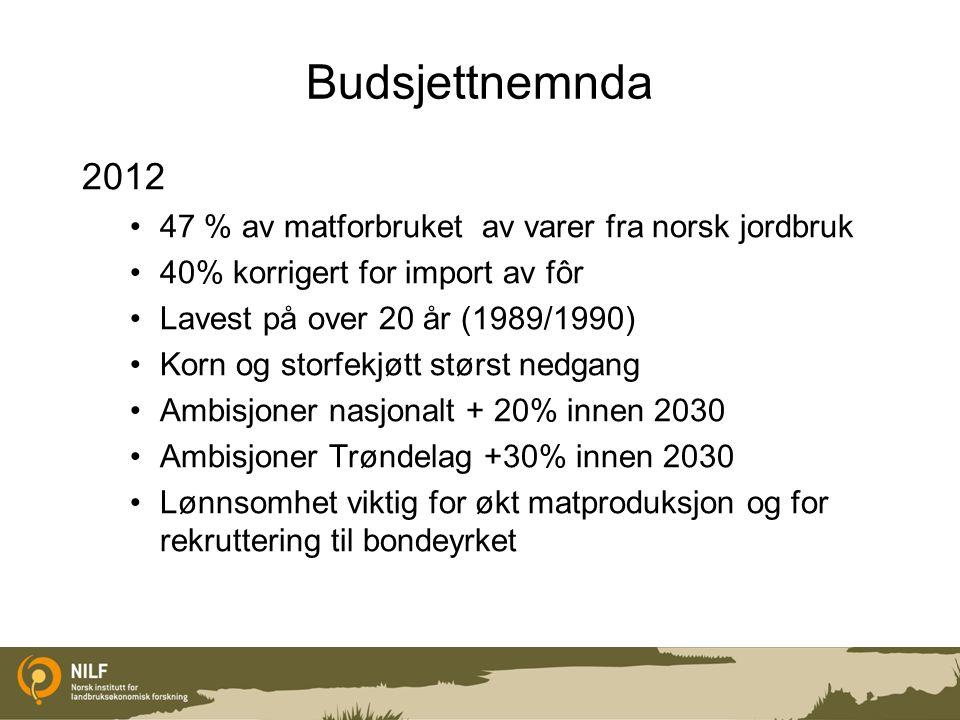 Budsjettnemnda 2012 47 % av matforbruket av varer fra norsk jordbruk 40% korrigert for import av fôr Lavest på over 20 år (1989/1990) Korn og storfekj