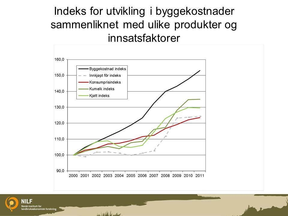Indeks for utvikling i byggekostnader sammenliknet med ulike produkter og innsatsfaktorer