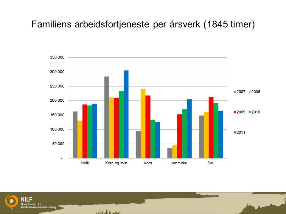 Familiens arbeidsfortjeneste per årsverk (1845 timer)