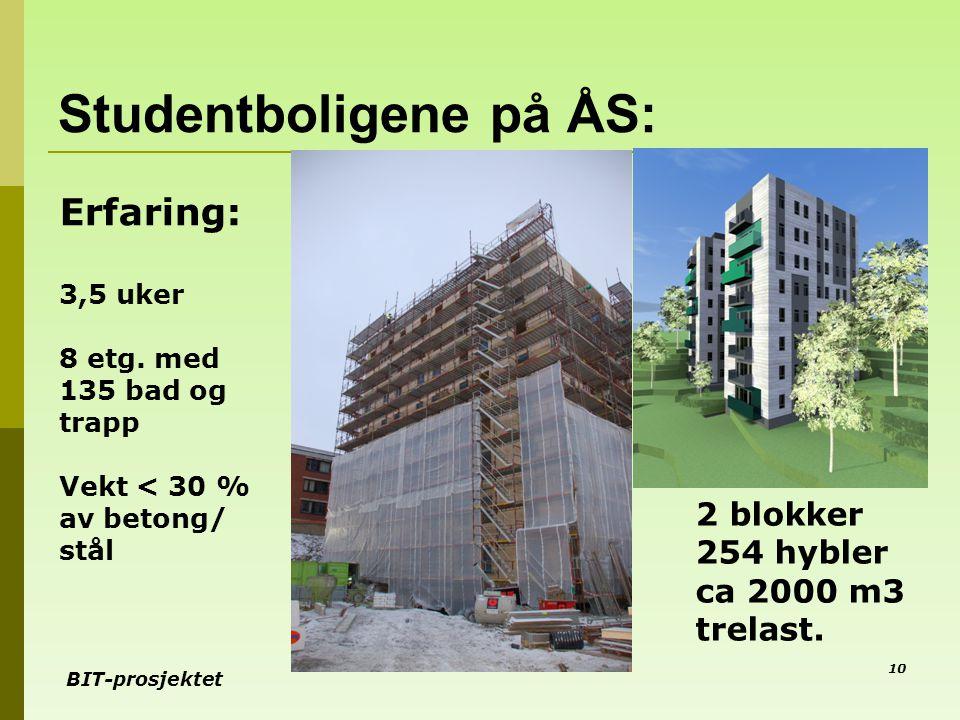 BIT-prosjektet Studentboligene på ÅS: 10 Erfaring: 3,5 uker 8 etg. med 135 bad og trapp Vekt < 30 % av betong/ stål 2 blokker 254 hybler ca 2000 m3 tr