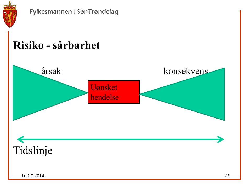 10.07.201425 Fylkesmannen i Sør-Trøndelag Risiko - sårbarhet årsak konsekvens Tidslinje Uønsket hendelse