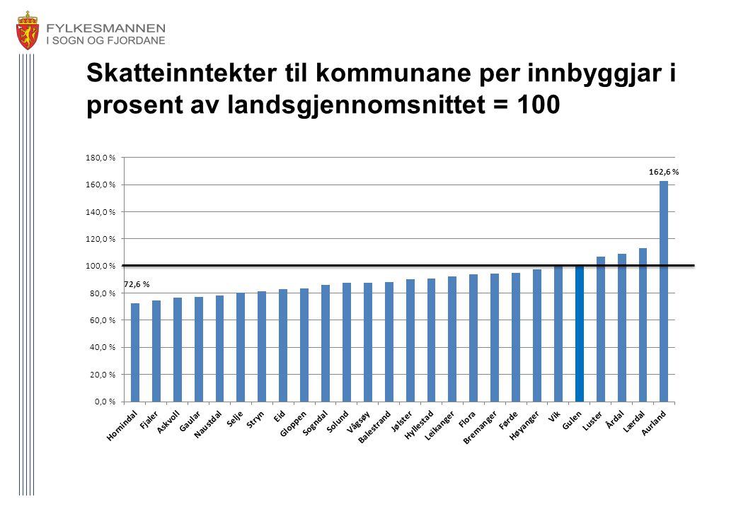 Skatteinntekter til kommunane per innbyggjar i prosent av landsgjennomsnittet = 100