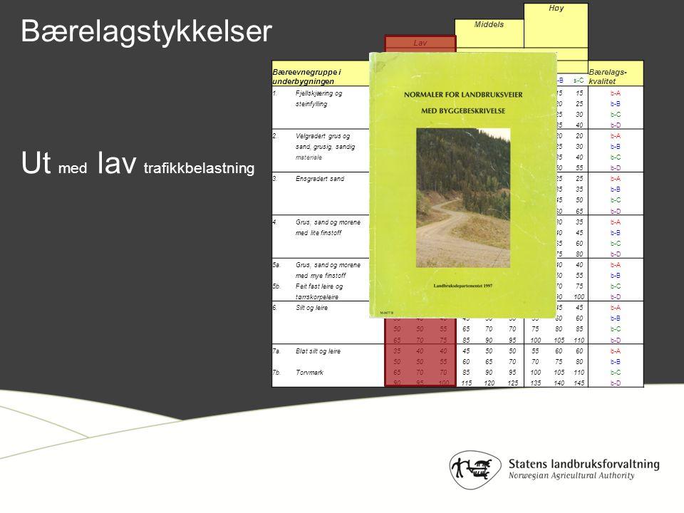 Høy Middels Lav Trafikkbelastning i svake perioder Bæreevnegruppe i underbygningen Slitelagskvalitet, 10 cm tykkelse Bærelags- kvalitet s-As-Bs-Cs-As-Bs-Cs-As-Bs-C 1.Fjellskjæring og10 15 b-A steinfylling10 15101520152025b-B 1015 2025 30b-C 15 20 3035303540b-D 2.Velgradert grus og10 15 20 b-A sand, grusig, sandig1015 2025 30b-B materiale1520 2530 3540b-C 202530 4045 5055b-D 3.Ensgradert sand1015 20 25 b-A 1520 25 30 35 b-B 20253035 40 4550b-C 303540455055 6065b-D 4.Grus, sand og morene1520 25 30 35b-A med lite finstoff202530 35 40 45b-B 3035404550 556560b-C 404550606570 7580b-D 5a.Grus, sand og morene2025 30 35 40 b-A med mye finstoff30 3540 45 5055b-B 5b.Feit fast leire og404550556065 7075b-C tørrskorpeleire556065708085 90100b-D 6.Silt og leire2530 35 40 45 b-A 3540 4550 5560 b-B 50 556570 758085b-C 657075859095100105110b-D 7a.Bløt silt og leire3540 4550 5560 b-A 50 55606570 7580b-B 7b.Torvmark6570 859095100105110b-C 9095100115120125135140145b-D Ut med lav trafikkbelastning Bærelagstykkelser