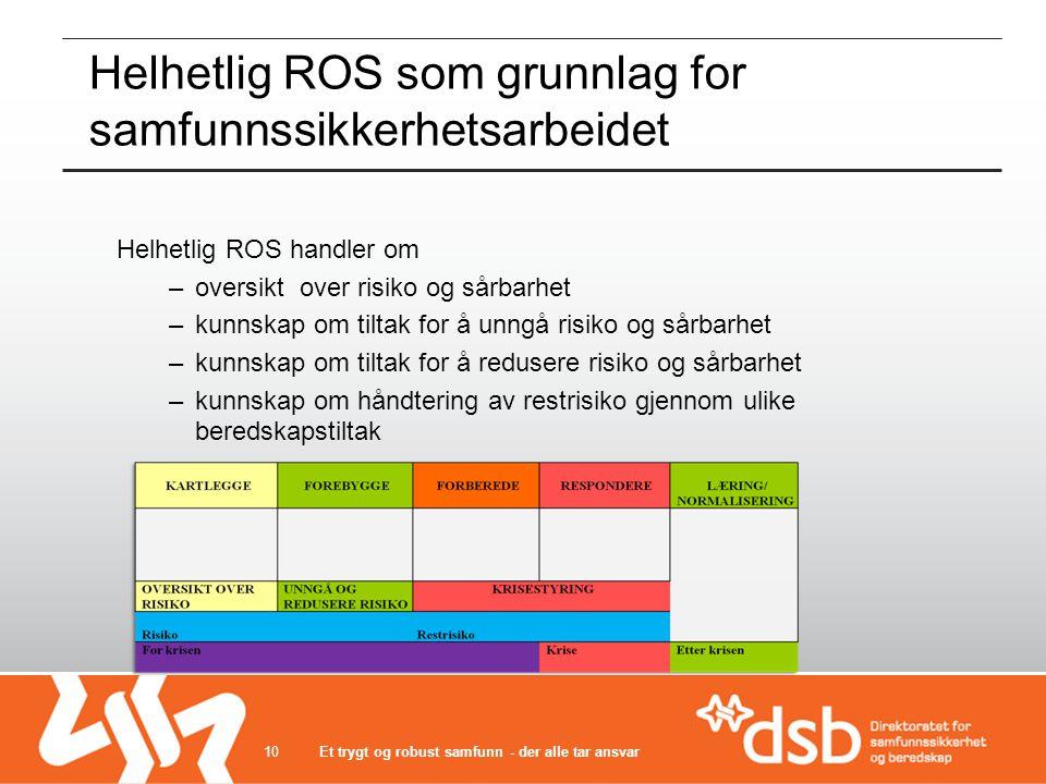 Helhetlig ROS som grunnlag for samfunnssikkerhetsarbeidet Helhetlig ROS handler om –oversikt over risiko og sårbarhet –kunnskap om tiltak for å unngå
