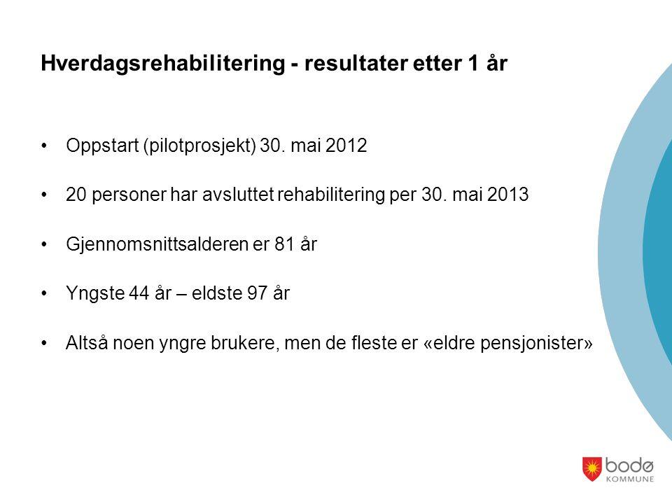 Hverdagsrehabilitering - resultater etter 1 år Oppstart (pilotprosjekt) 30. mai 2012 20 personer har avsluttet rehabilitering per 30. mai 2013 Gjennom