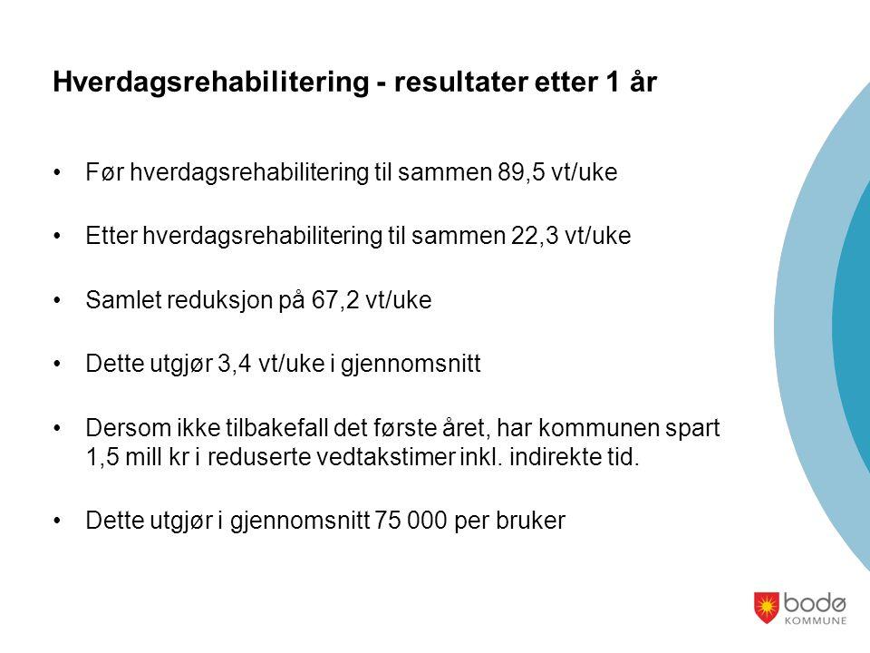 Hverdagsrehabilitering - resultater etter 1 år Før hverdagsrehabilitering til sammen 89,5 vt/uke Etter hverdagsrehabilitering til sammen 22,3 vt/uke S