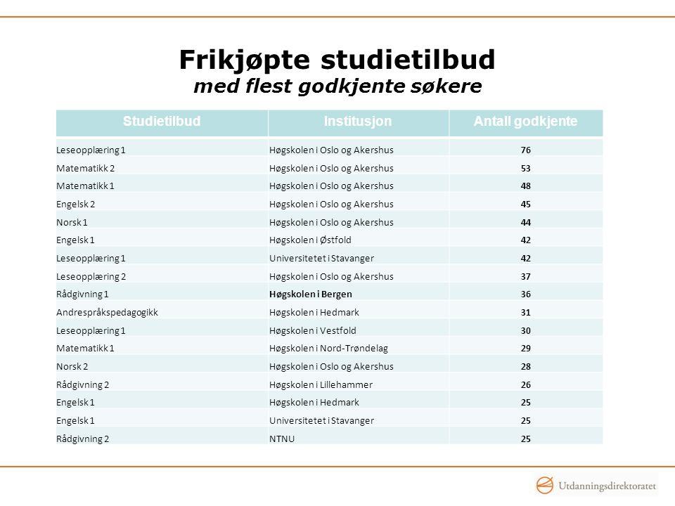 Frikjøpte studietilbud med flest godkjente søkere StudietilbudInstitusjonAntall godkjente Leseopplæring 1Høgskolen i Oslo og Akershus76 Matematikk 2Hø
