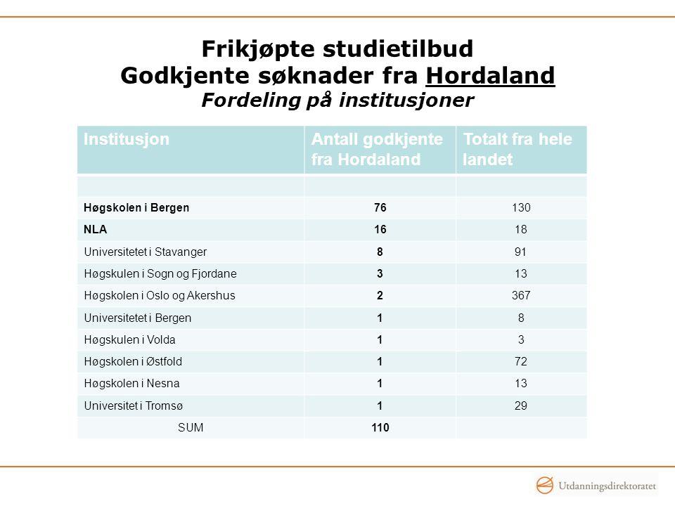 Frikjøpte studietilbud Godkjente søknader fra Hordaland Fordeling på institusjoner InstitusjonAntall godkjente fra Hordaland Totalt fra hele landet Hø