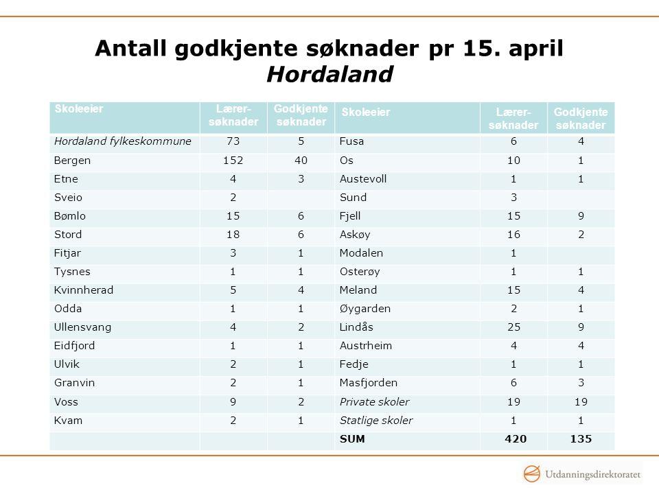 Antall godkjente søknader pr 15. april Hordaland SkoleeierLærer- søknader Godkjente søknader SkoleeierLærer- søknader Godkjente søknader Hordaland fyl
