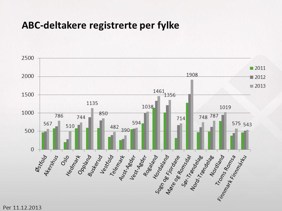 ABC-deltakere registrerte per fylke Per 11.12.2013
