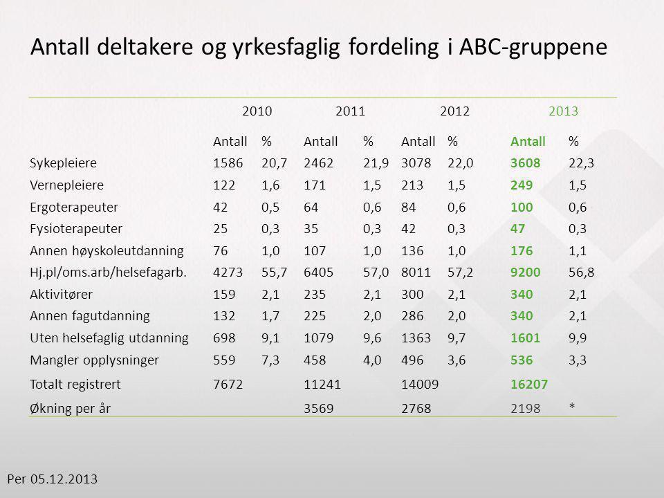 2010201120122013 Antall% % % % Sykepleiere158620,7246221,9307822,0360822,3 Vernepleiere1221,61711,52131,52491,5 Ergoterapeuter420,5640,6840,61000,6 Fy