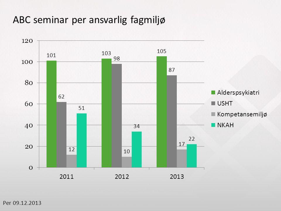 ABC seminar per ansvarlig fagmiljø Per 09.12.2013
