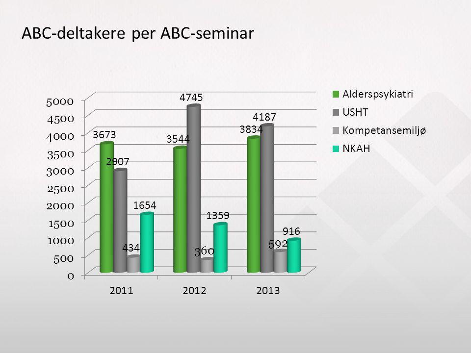 ABC-deltakere per ABC-seminar