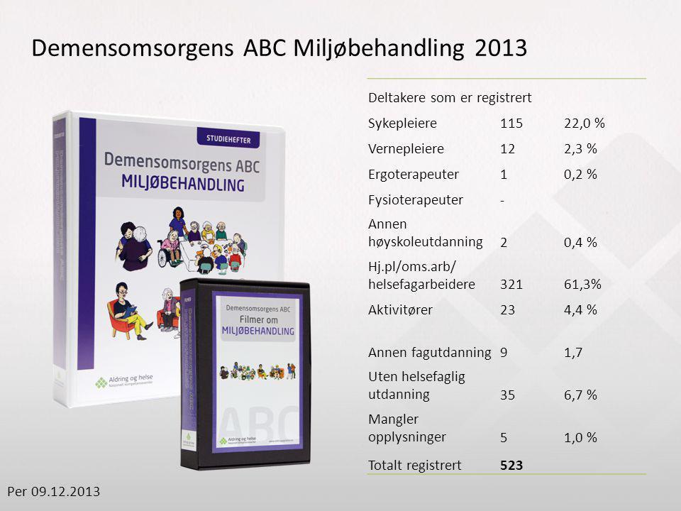 Deltakere som er registrert Sykepleiere11522,0 % Vernepleiere122,3 % Ergoterapeuter10,2 % Fysioterapeuter- Annen høyskoleutdanning20,4 % Hj.pl/oms.arb