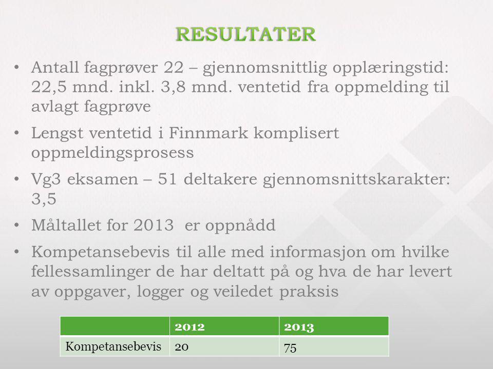 Antall fagprøver 22 – gjennomsnittlig opplæringstid: 22,5 mnd. inkl. 3,8 mnd. ventetid fra oppmelding til avlagt fagprøve Lengst ventetid i Finnmark k